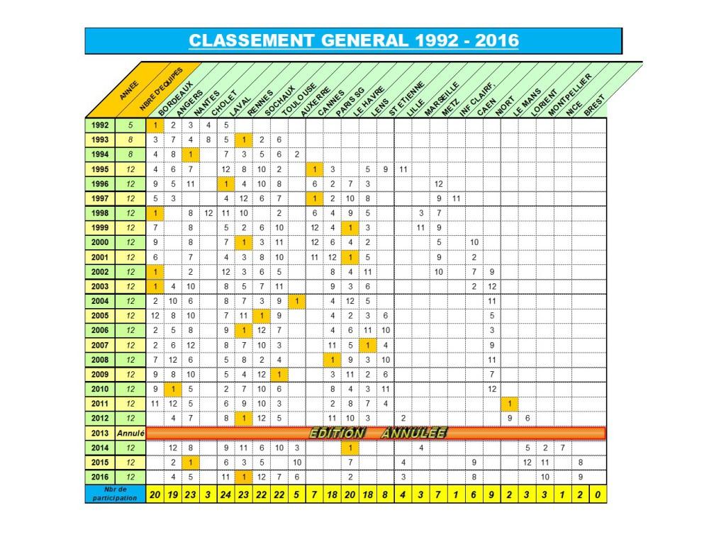 BILAN CARISPORT 1992-2016 - Général