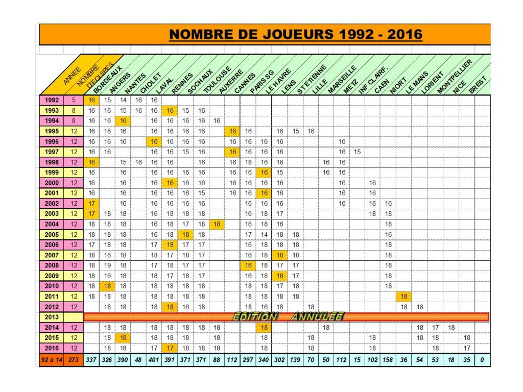 BILAN CARISPORT 1992-2016 - Nombre de Joueurs